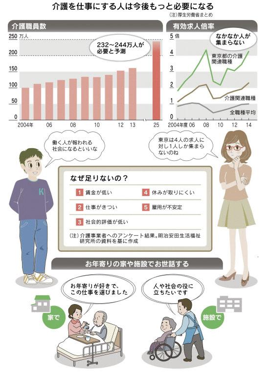 介護業界の離職率